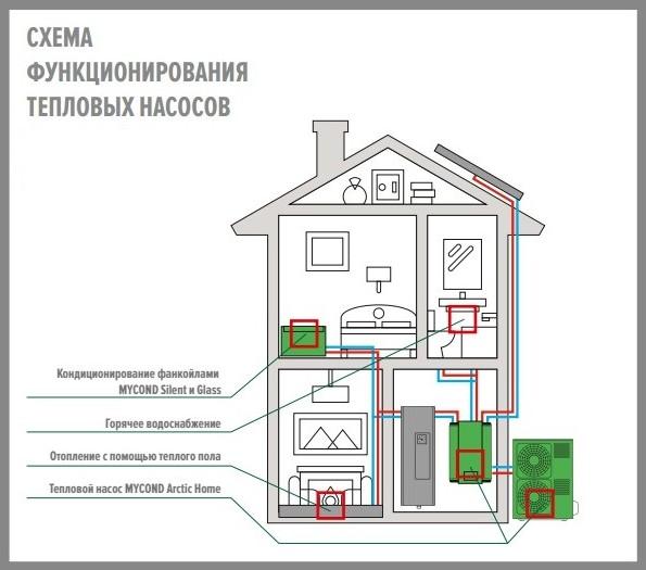 Тепловой насос в доме: сколько можно сэкономить?